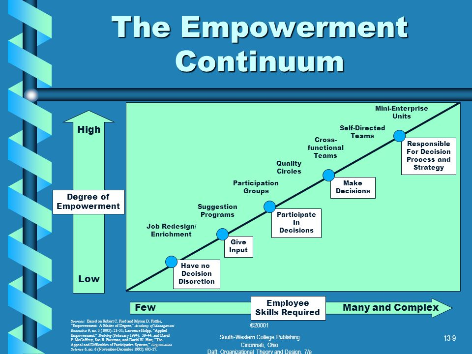 The Empowerment Continuum