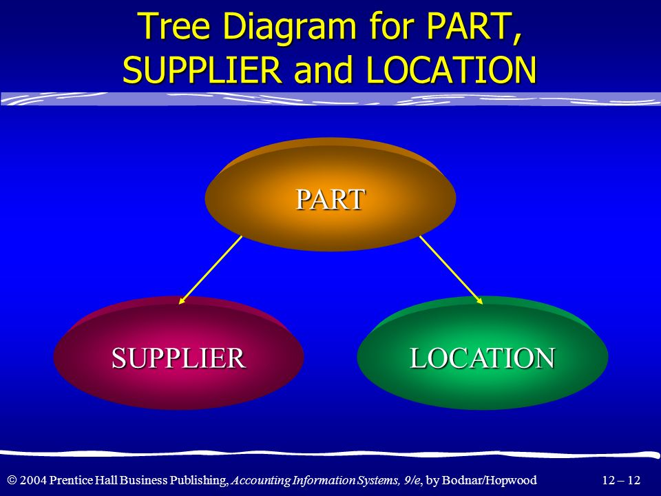 Tree Diagram for PART, SUPPLIER and LOCATION
