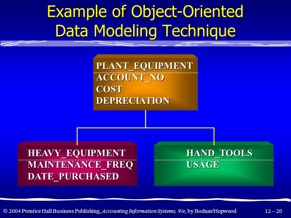 Example of Object-Oriented Data Modeling Technique