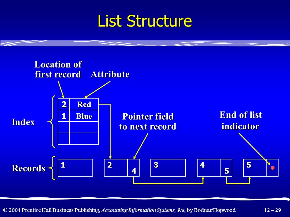 List Structure Location of first record Attribute Records Index