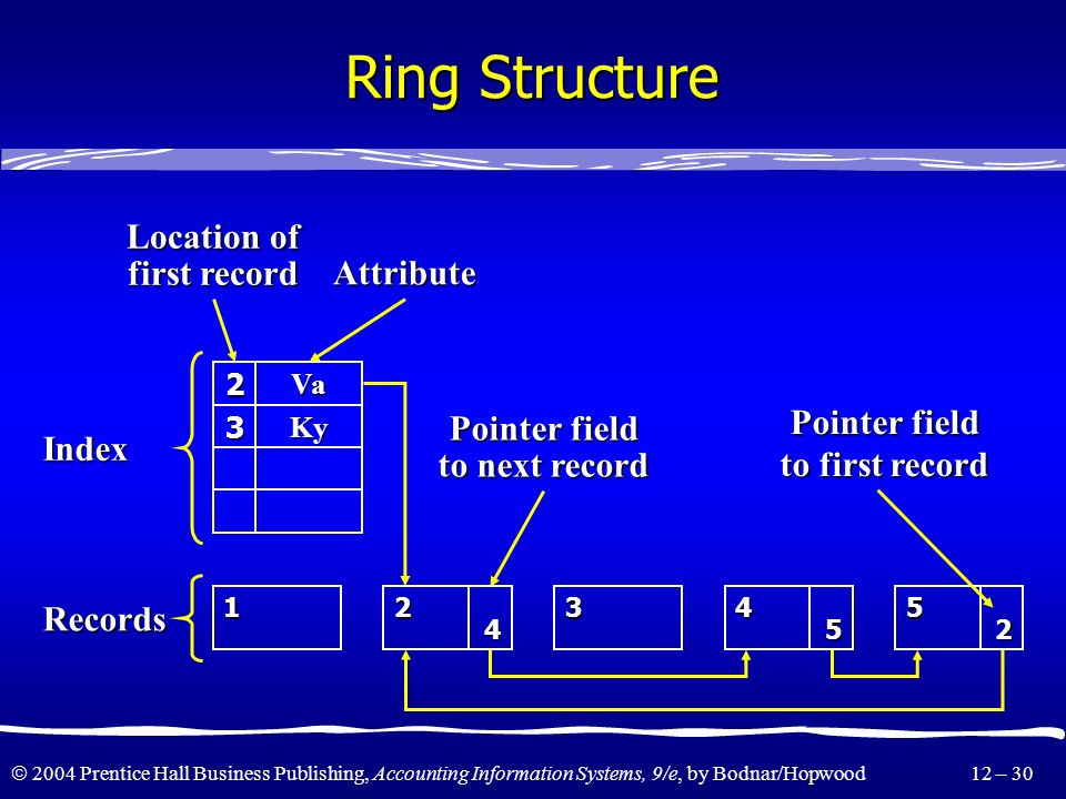 Ring Structure Location of first record Attribute Index Pointer field
