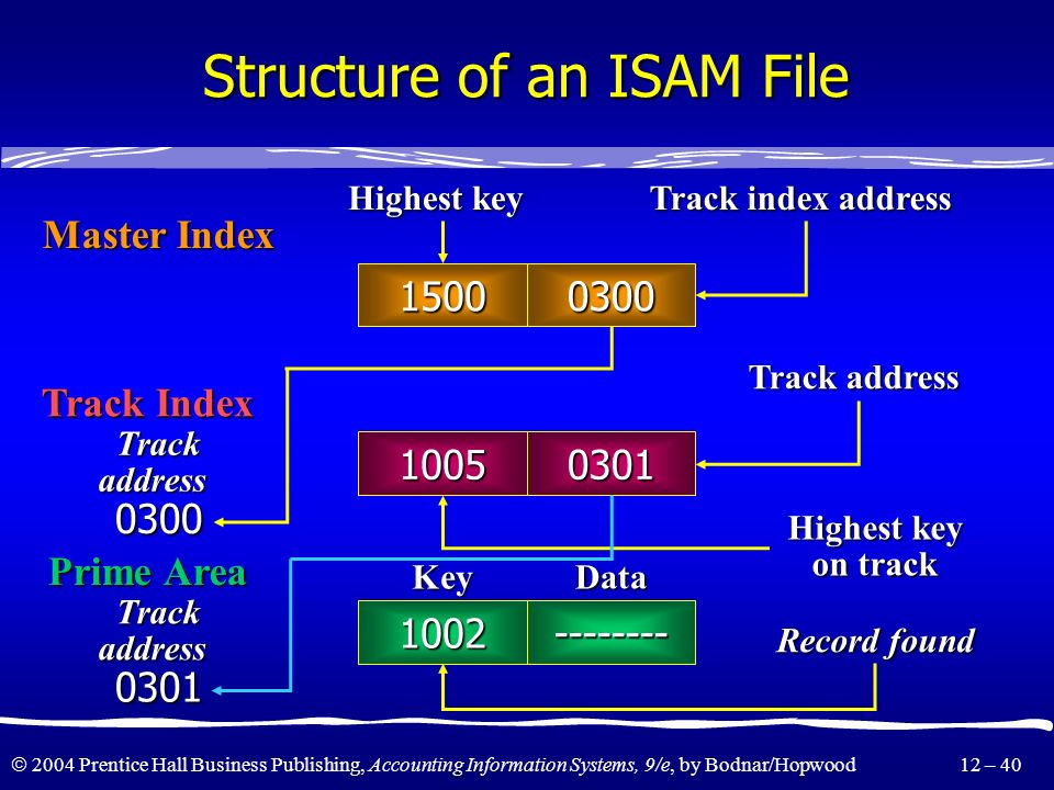 Structure of an ISAM File