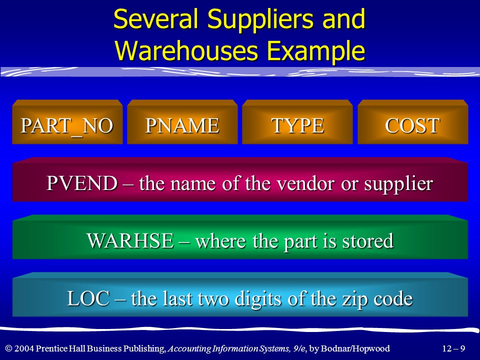 Several Suppliers and Warehouses Example