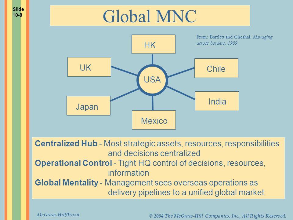 Global MNC HK UK Chile USA India Japan Mexico