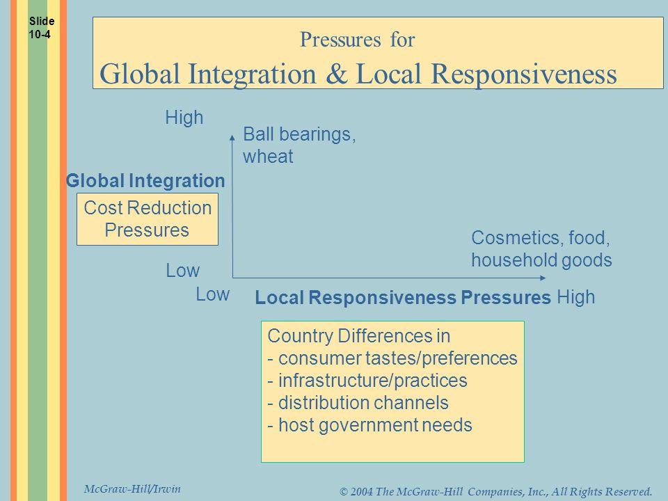 Pressures for Global Integration & Local Responsiveness