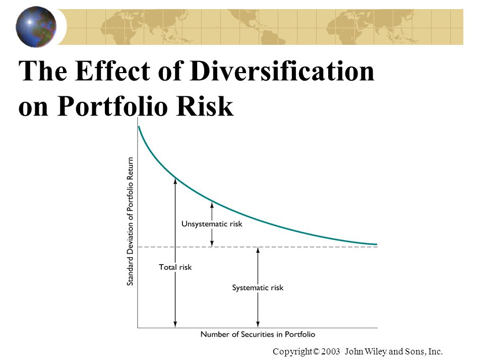 The Effect of Diversification on Portfolio Risk