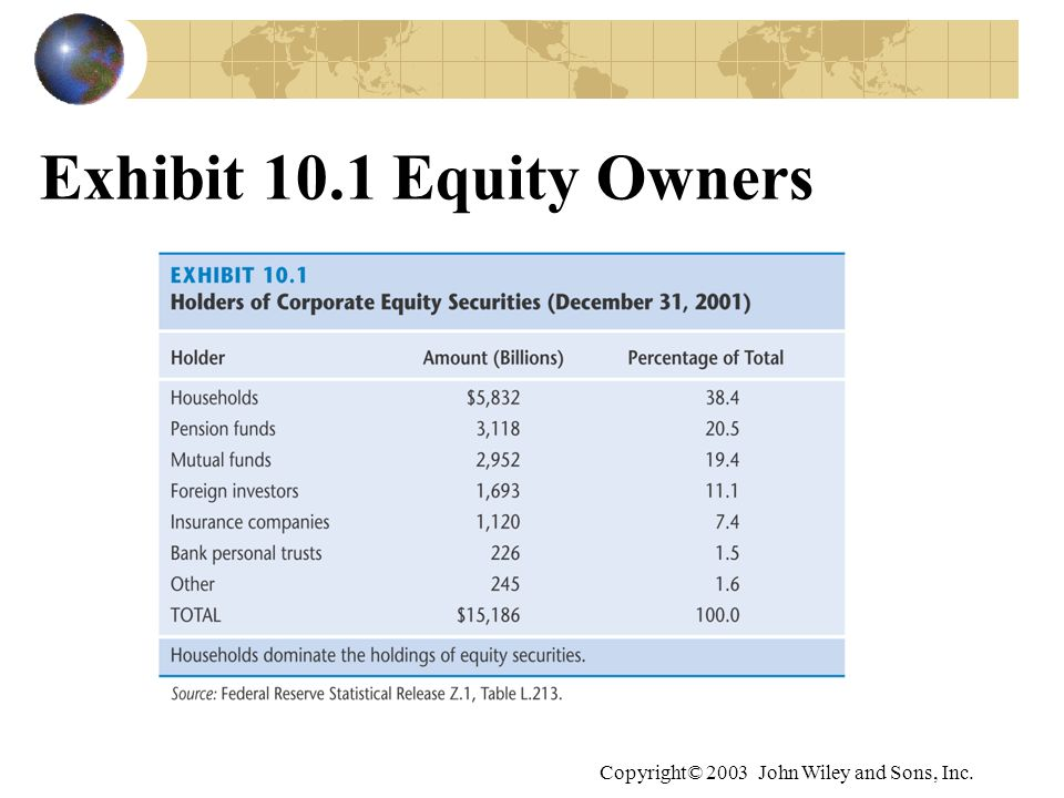 Exhibit 10.1 Equity Owners