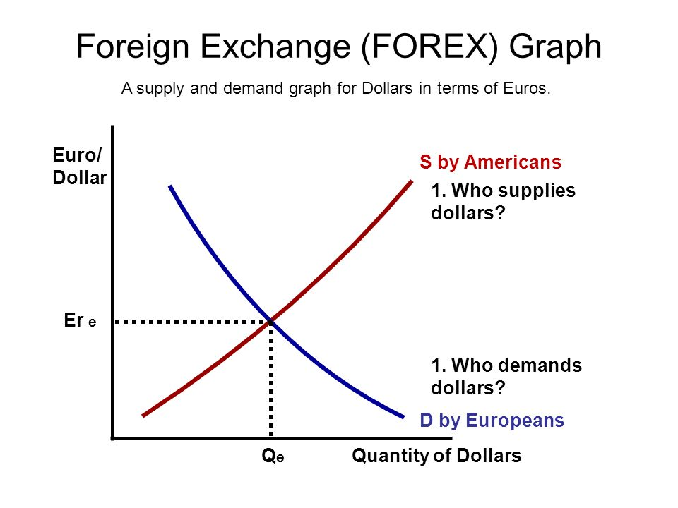 Supply and demand chart forex
