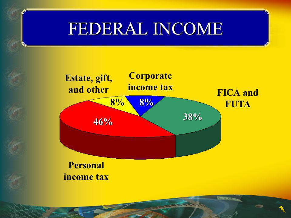 FEDERAL INCOME Corporate income tax 8% Estate, gift, and other 8%