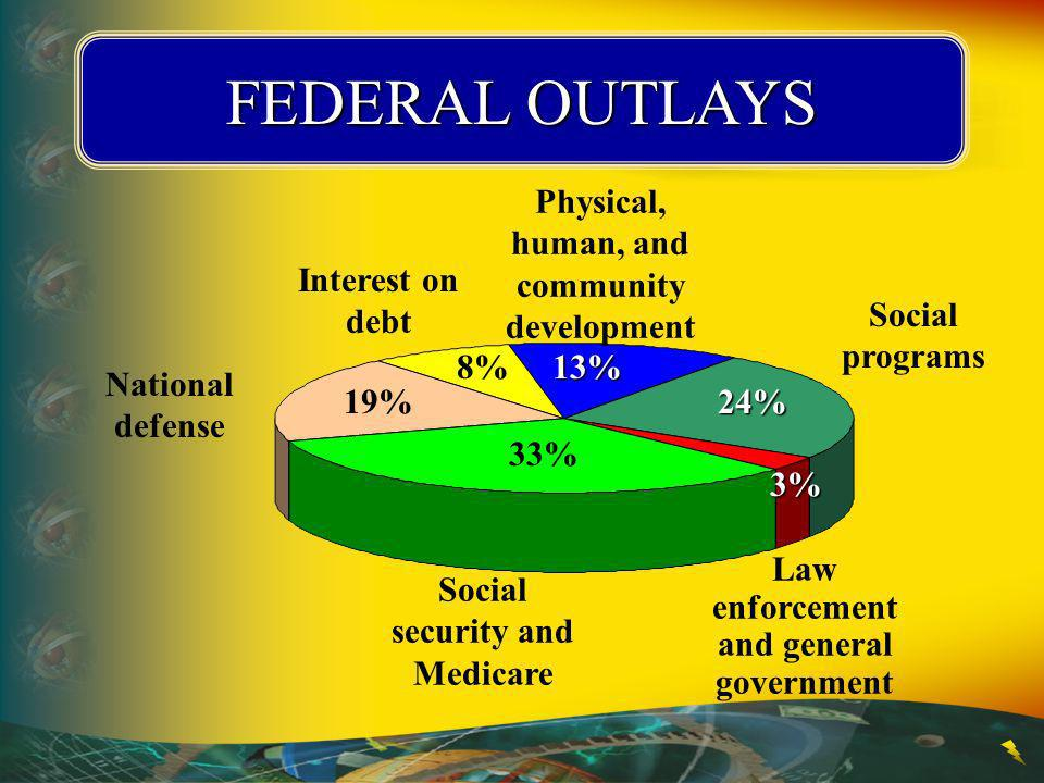 FEDERAL OUTLAYS Physical, human, and community development 13%