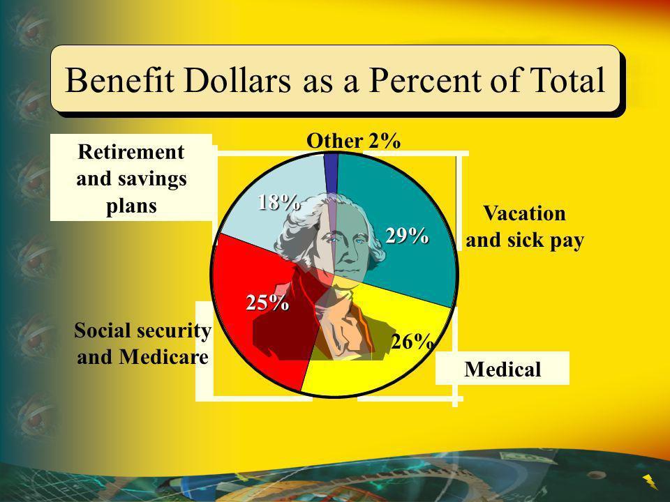 Retirement and savings plans Social security and Medicare