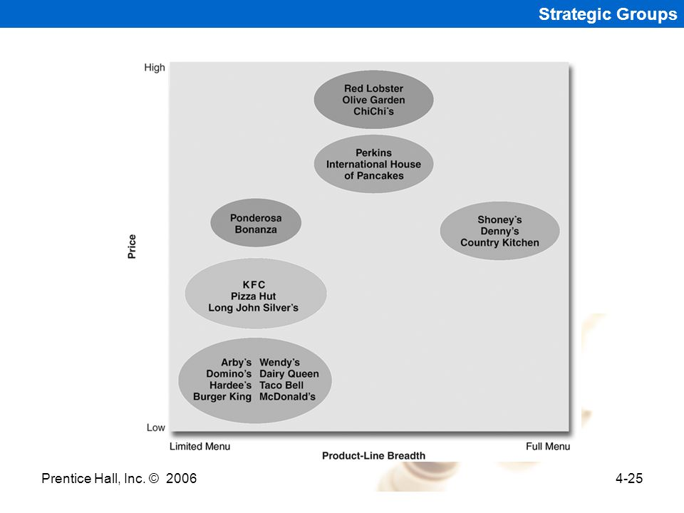 Strategic Groups Prentice Hall, Inc. © 2006 Prentice Hall 2006