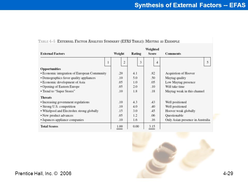 Synthesis of External Factors -- EFAS