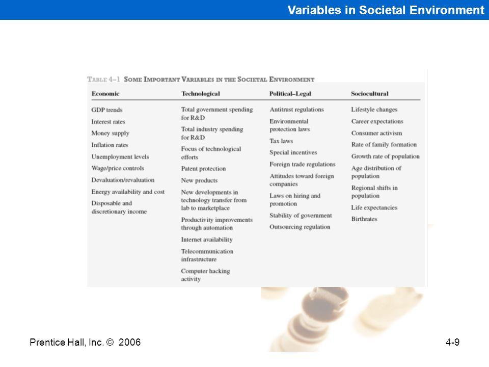 Variables in Societal Environment