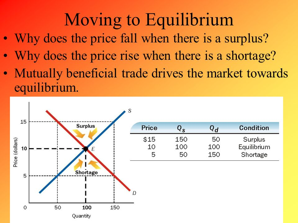 Moving to Equilibrium Why does the price fall when there is a surplus