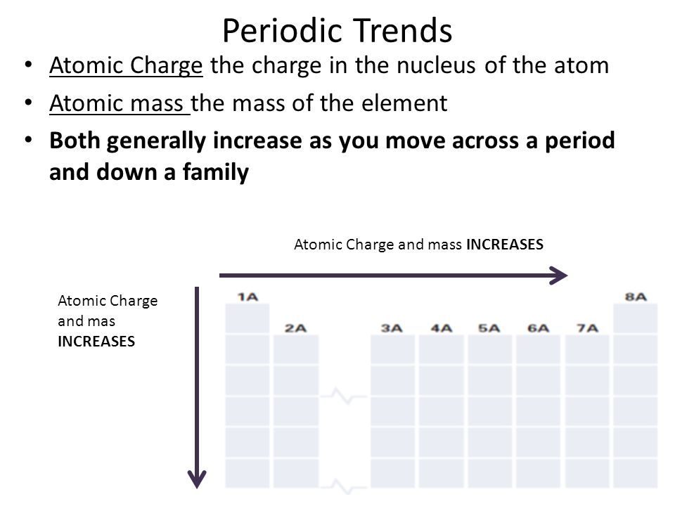 Periodic Trends Atomic Charge the charge in the nucleus of the atom
