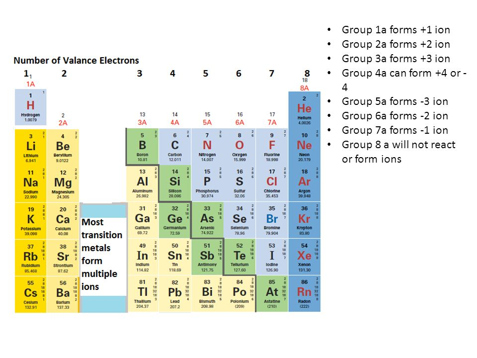 Group 1a forms +1 ion Group 2a forms +2 ion. Group 3a forms +3 ion. Group 4a can form +4 or -4. Group 5a forms -3 ion.