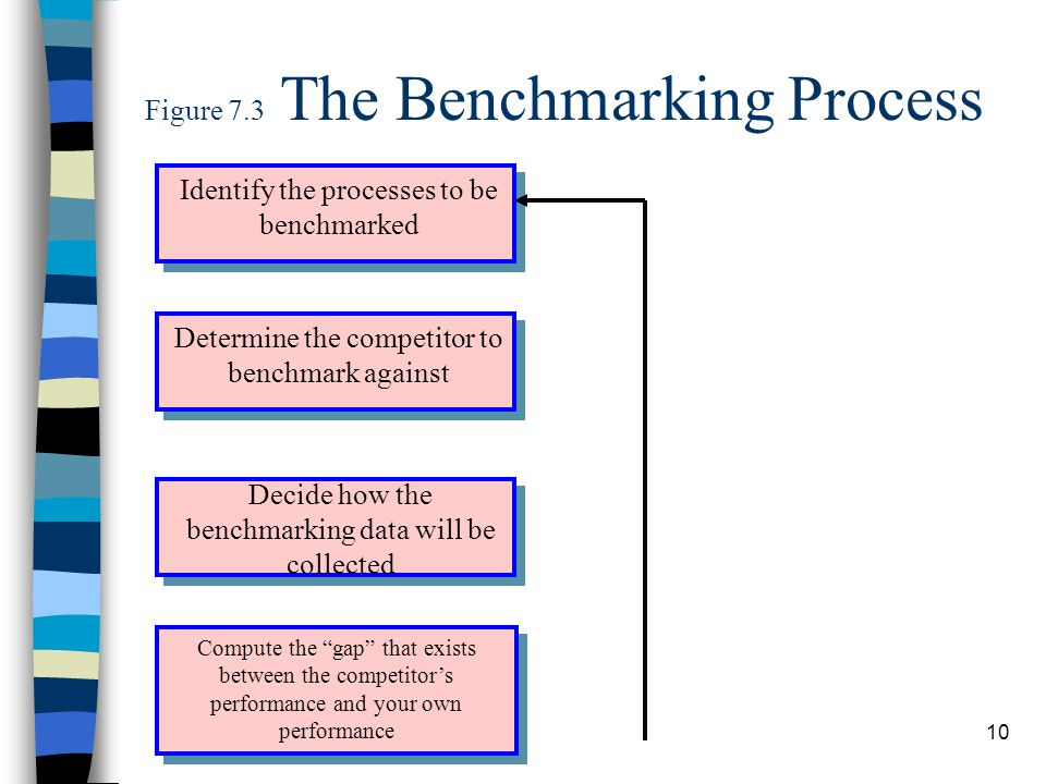 Figure 7.3 The Benchmarking Process