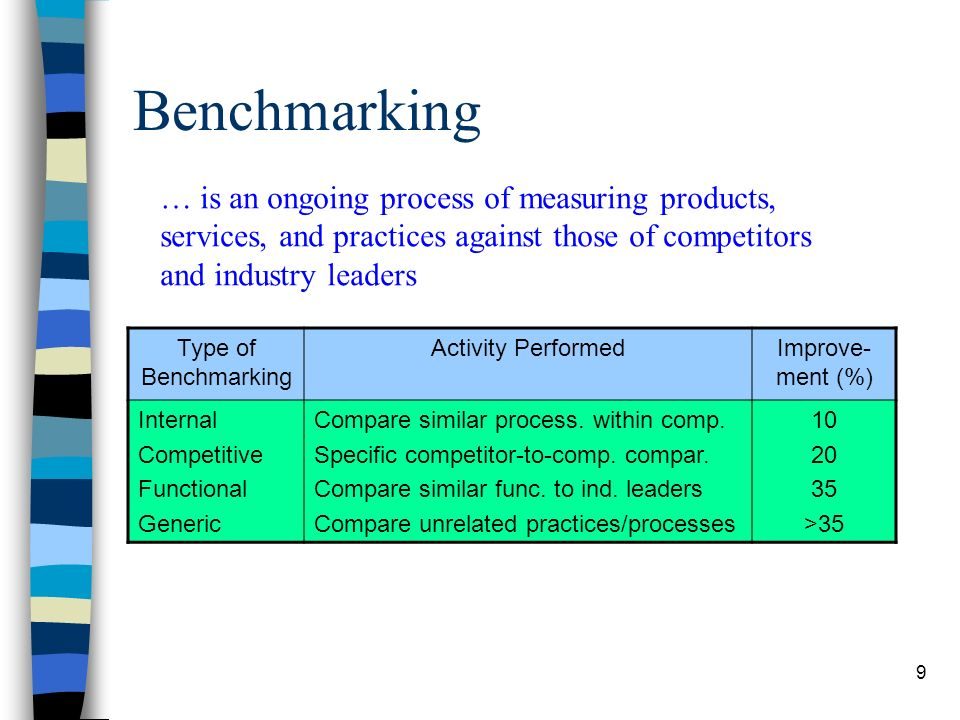 Benchmarking … is an ongoing process of measuring products, services, and practices against those of competitors and industry leaders.