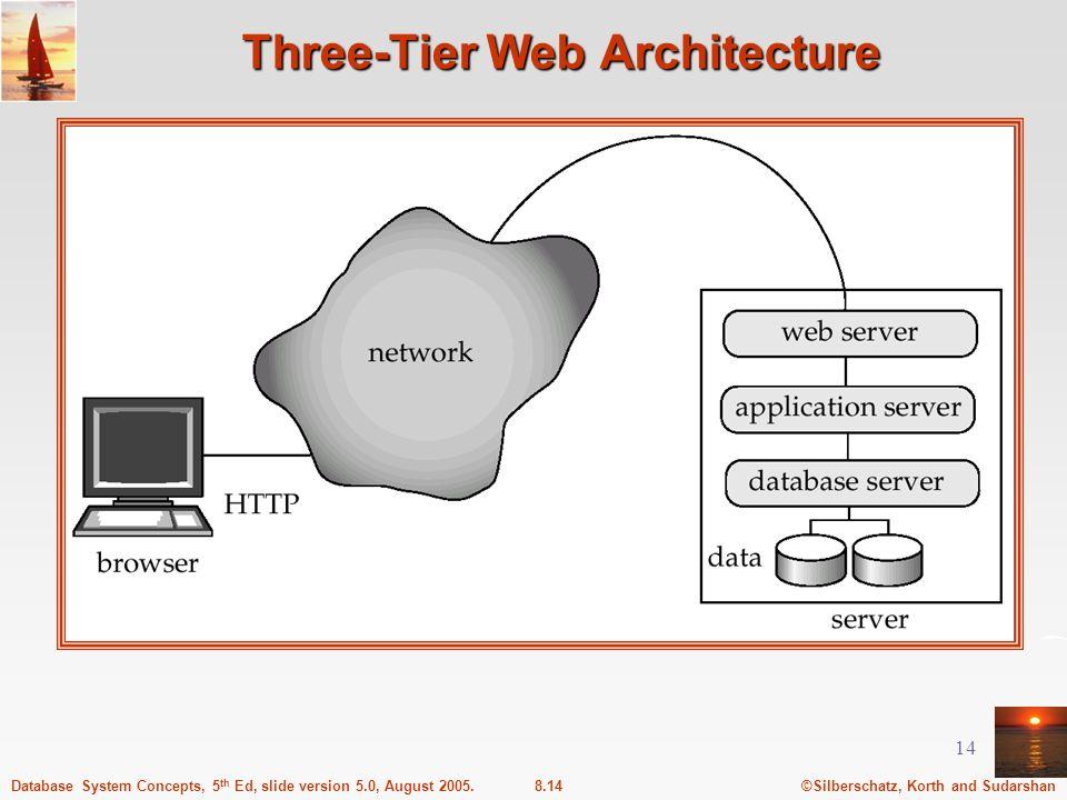Three-Tier Web Architecture