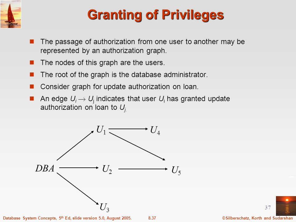 Granting of Privileges