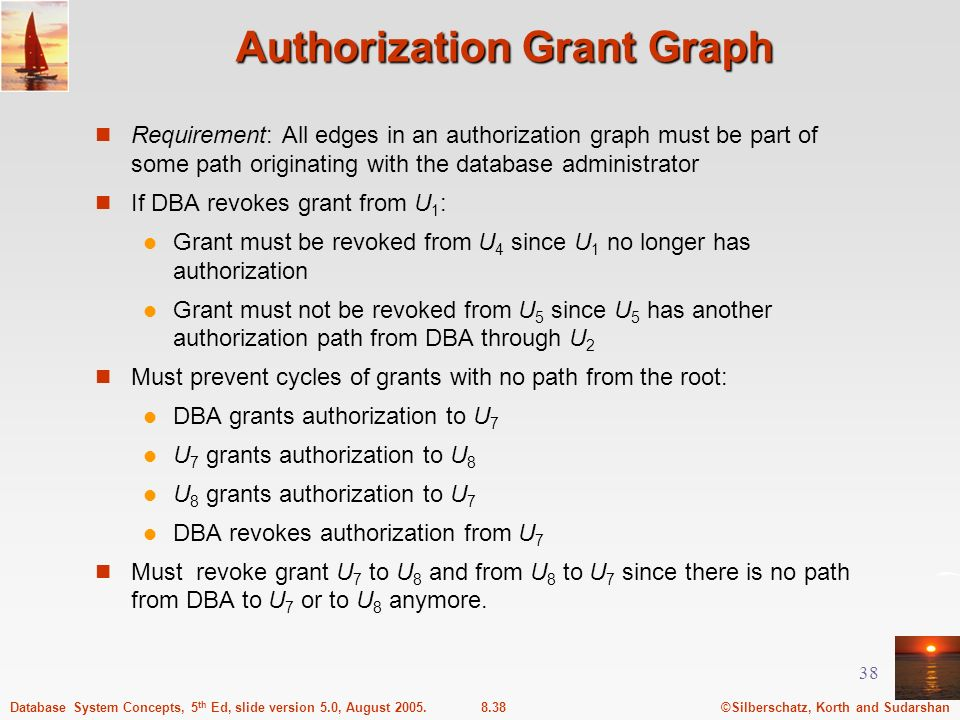 Authorization Grant Graph