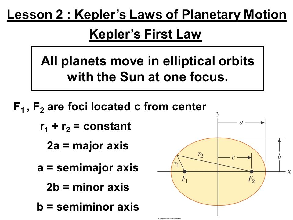 Lesson 2 : Kepler's Laws of Planetary Motion