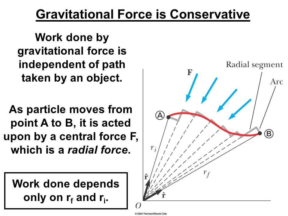 Gravitational Force is Conservative