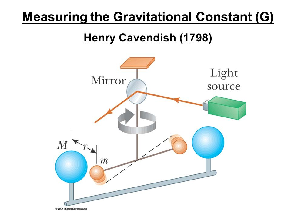 Measuring the Gravitational Constant (G)