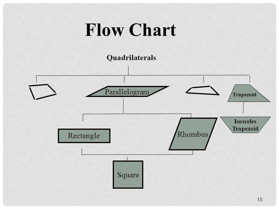 Quadrilateral Flow Chart Unit 4: Polygons. - pp...