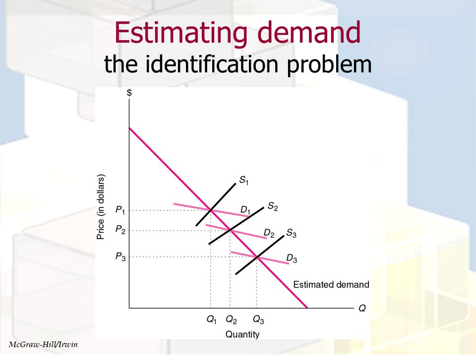 Estimating demand the identification problem
