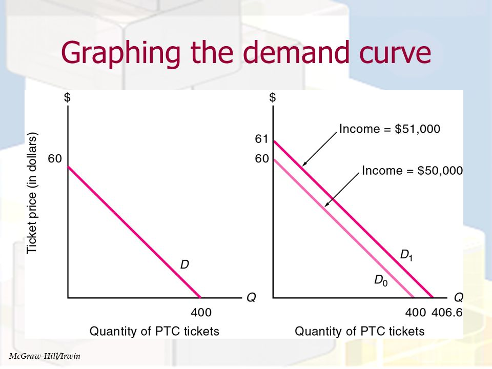 Graphing the demand curve