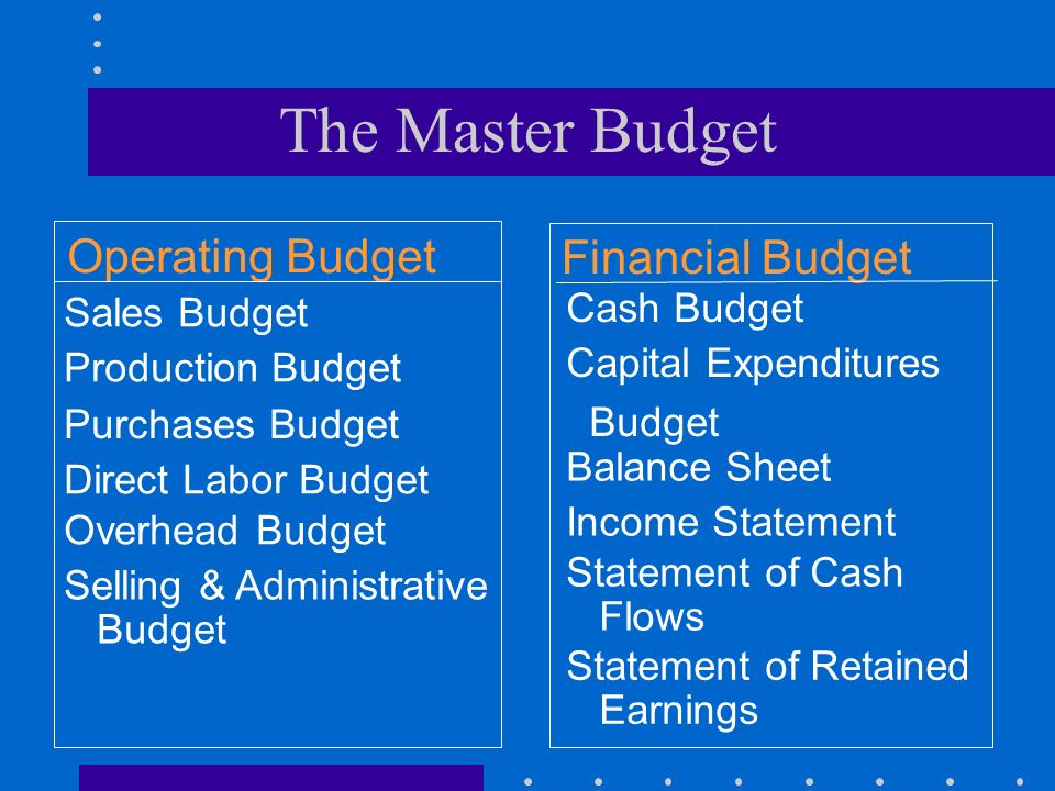 The Master Budget Operating Budget Financial Budget Cash Budget