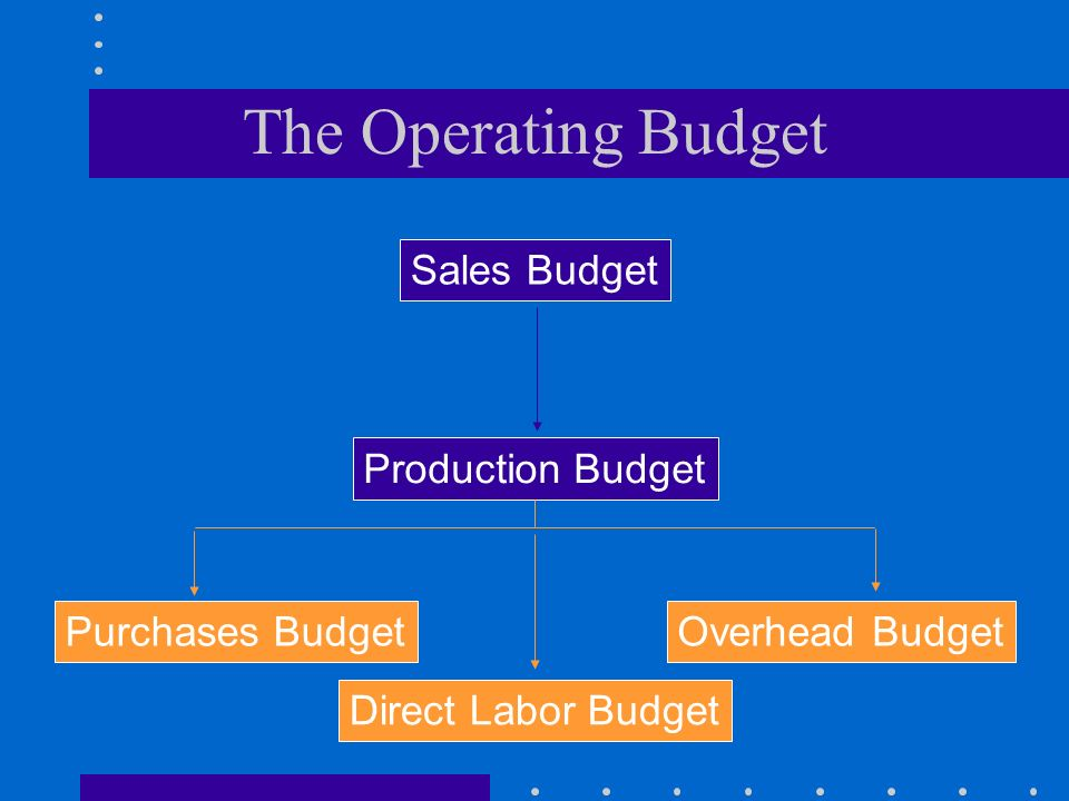 The Operating Budget Sales Budget Production Budget Purchases Budget