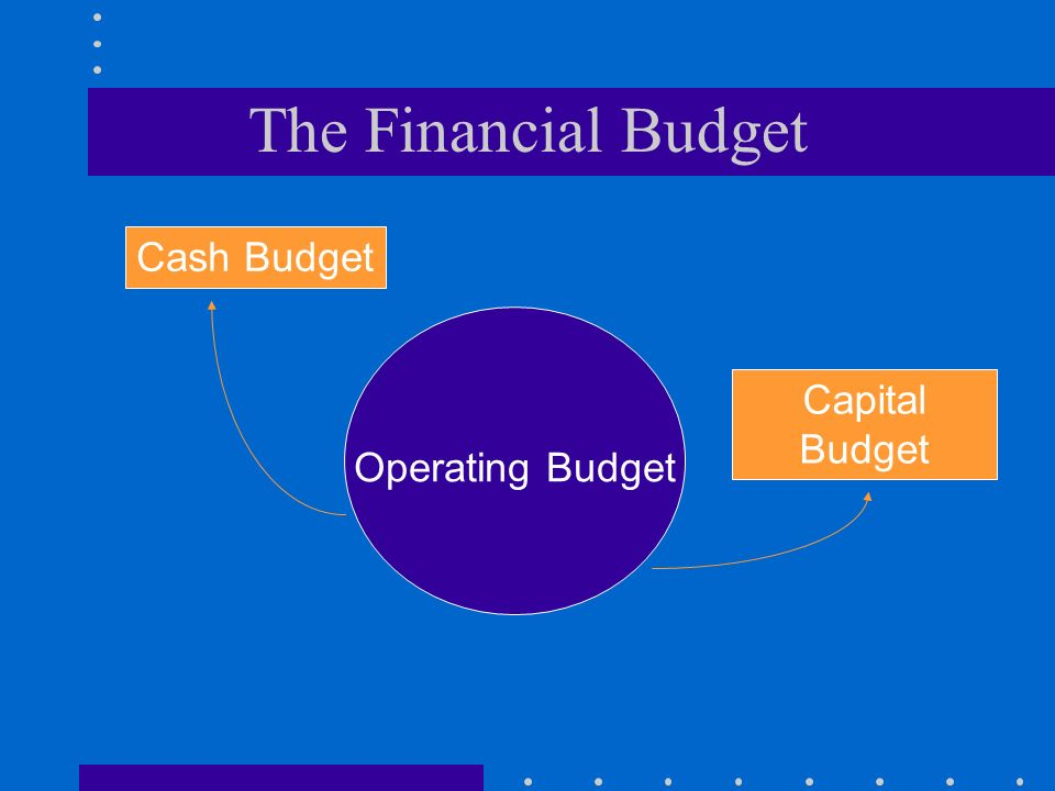 The Financial Budget Cash Budget Capital Budget Operating Budget