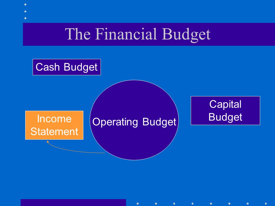 The Financial Budget Cash Budget Capital Budget Income Statement
