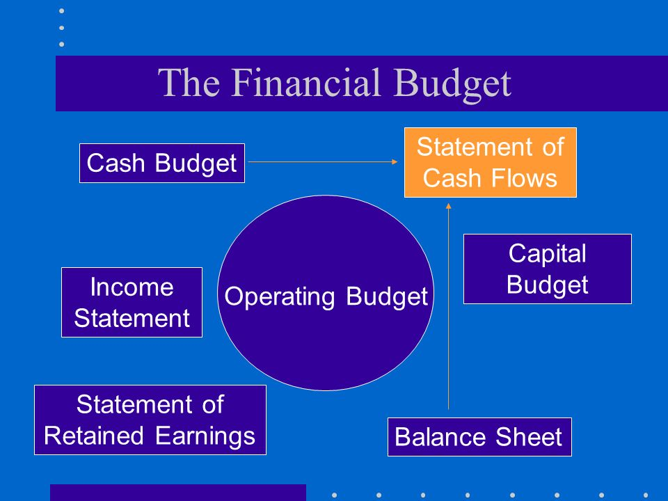 The Financial Budget Statement of Cash Flows Cash Budget