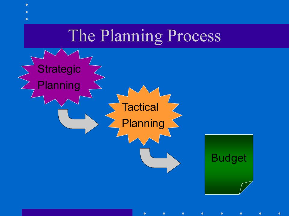 The Planning Process Strategic Planning Tactical Planning Budget
