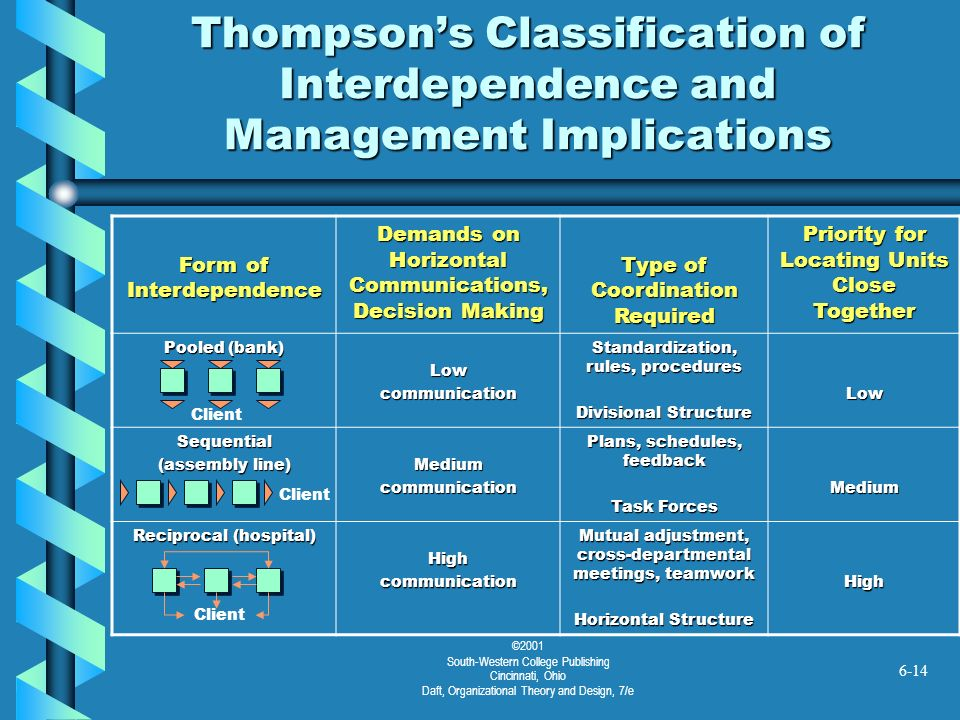 Thompson's Classification of Interdependence and Management Implications