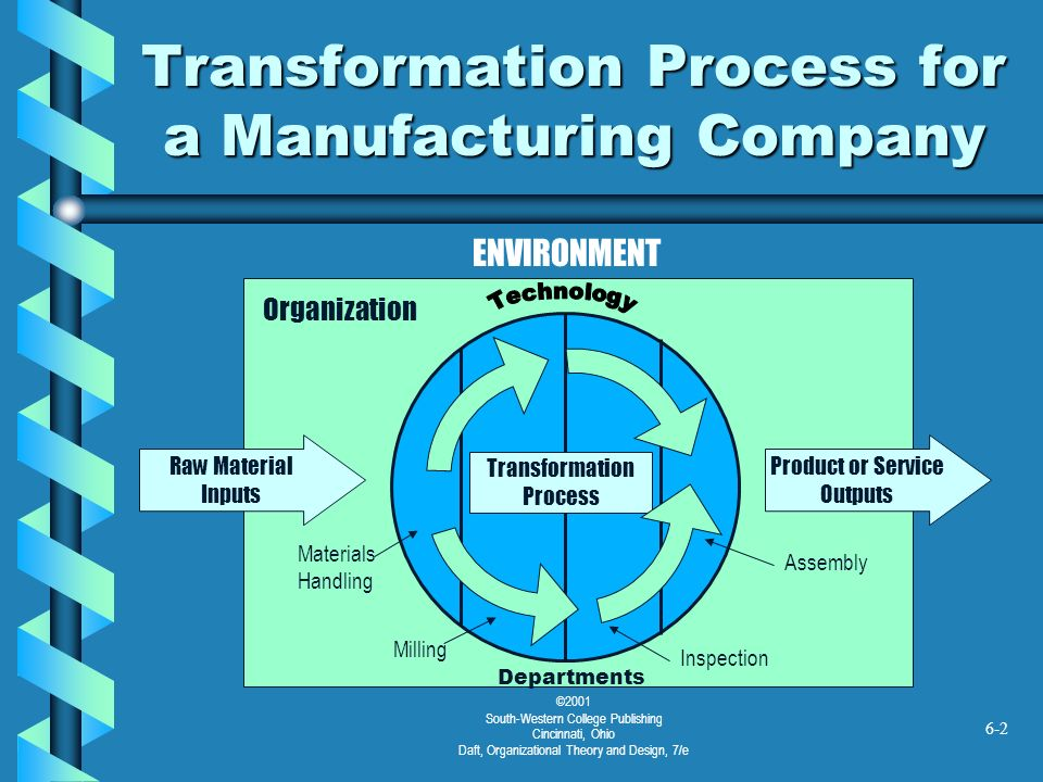 Transformation Process for a Manufacturing Company