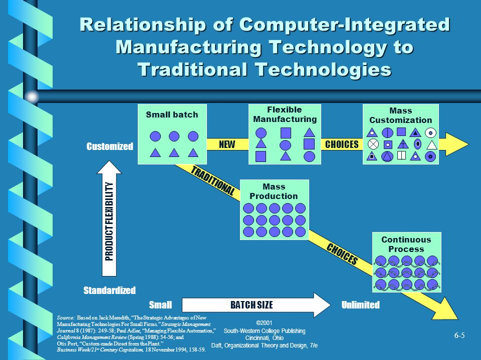 Relationship of Computer-Integrated Manufacturing Technology to Traditional Technologies