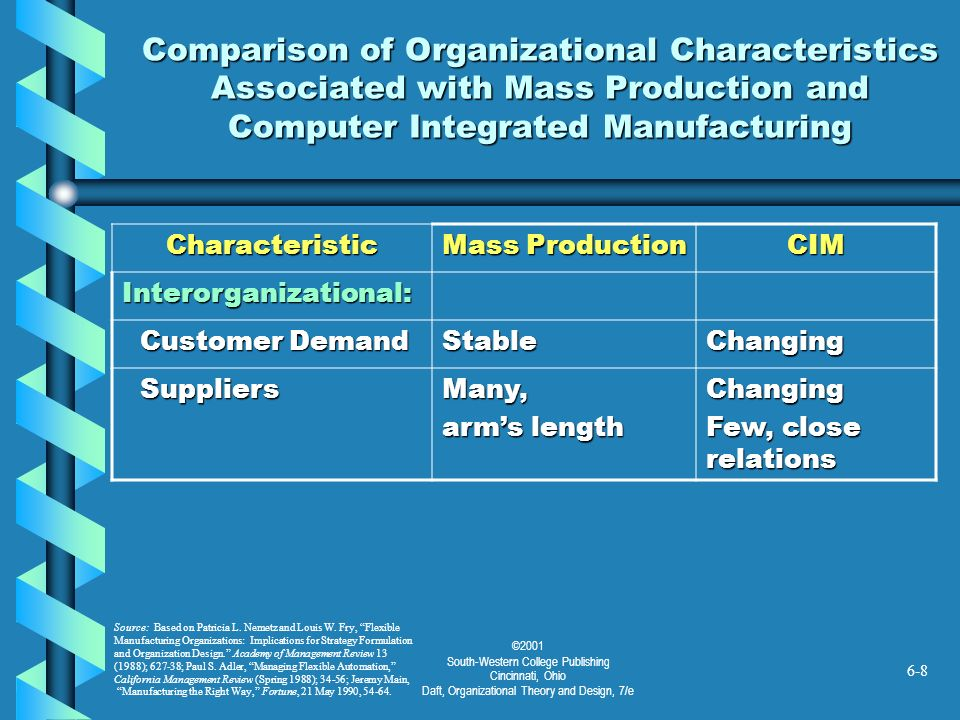Comparison of Organizational Characteristics Associated with Mass Production and Computer Integrated Manufacturing
