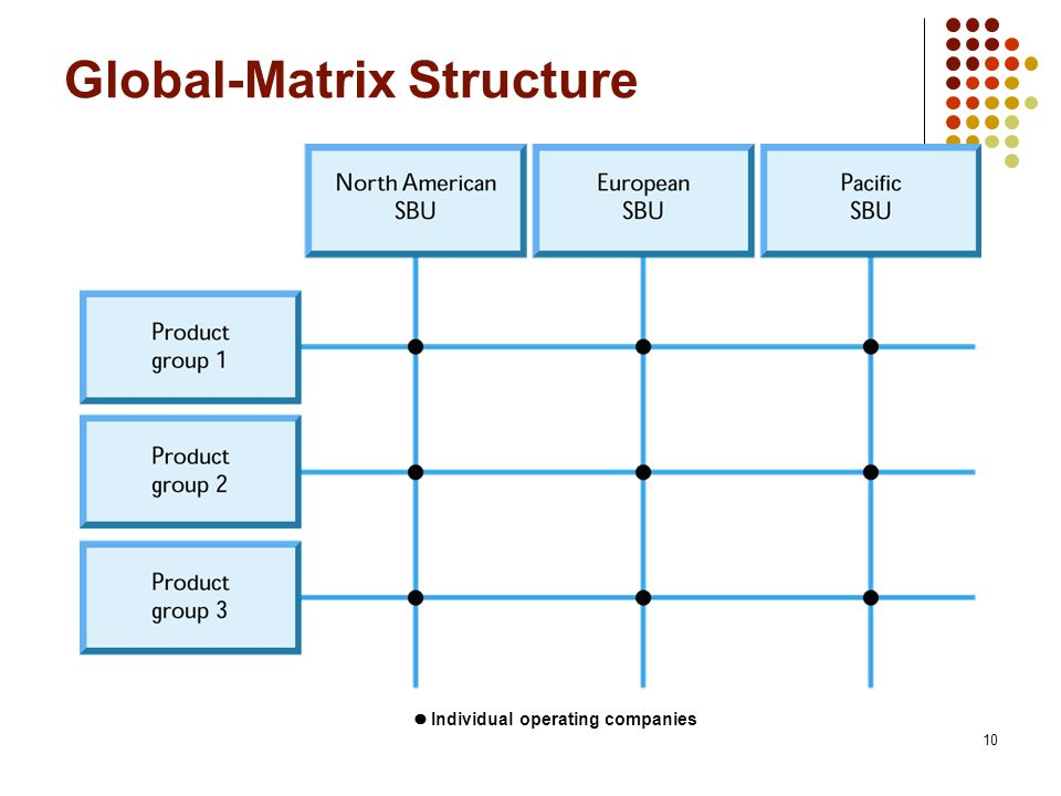 Global-Matrix Structure