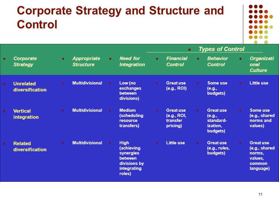 Corporate Strategy and Structure and Control