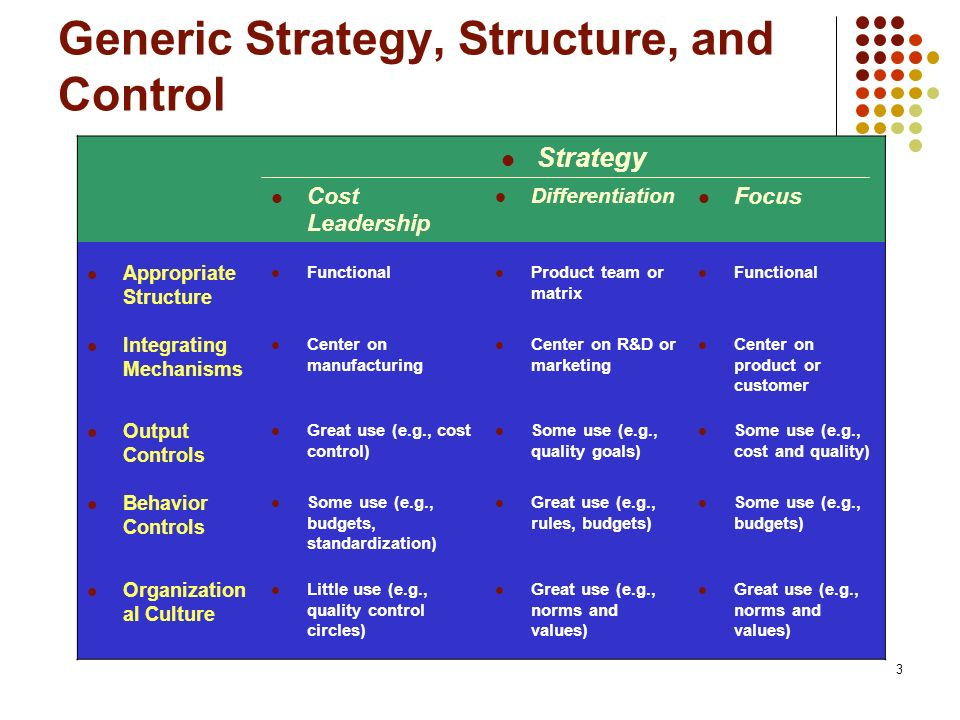 Generic Strategy, Structure, and Control