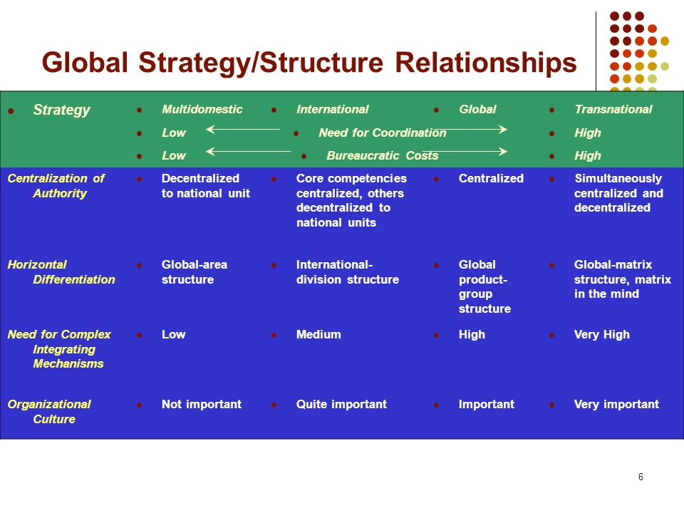 Global Strategy/Structure Relationships