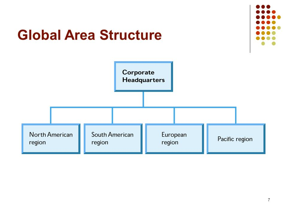 Global Area Structure