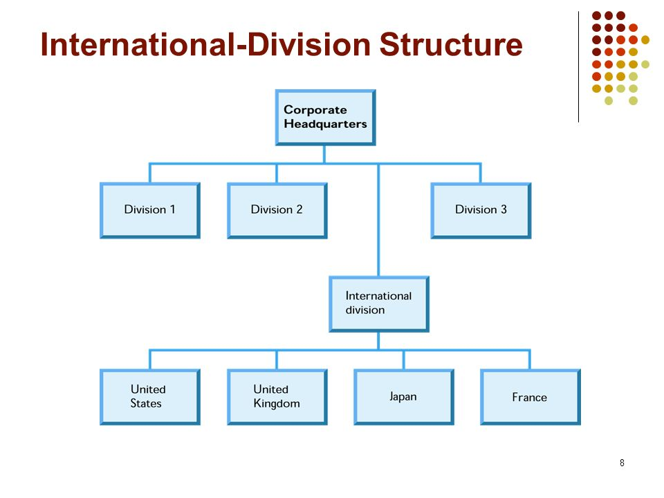 International-Division Structure