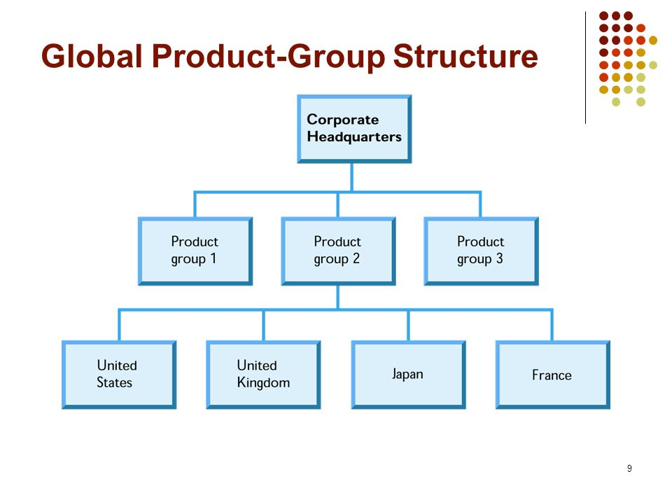 Global Product-Group Structure