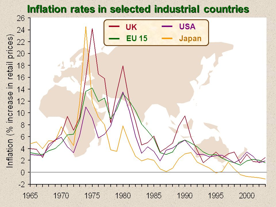 Inflation rates in selected industrial countries